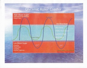 Glycemic-Rollercoster-sm-600x464